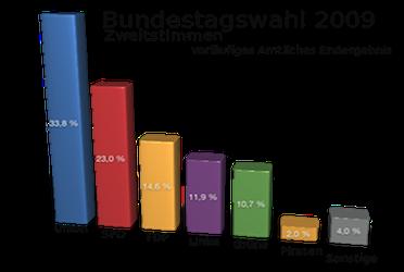 Bundestagswahl 2009 Ergebnis