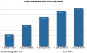 Stufenmodell des Einkommensteuersatzes der FDP